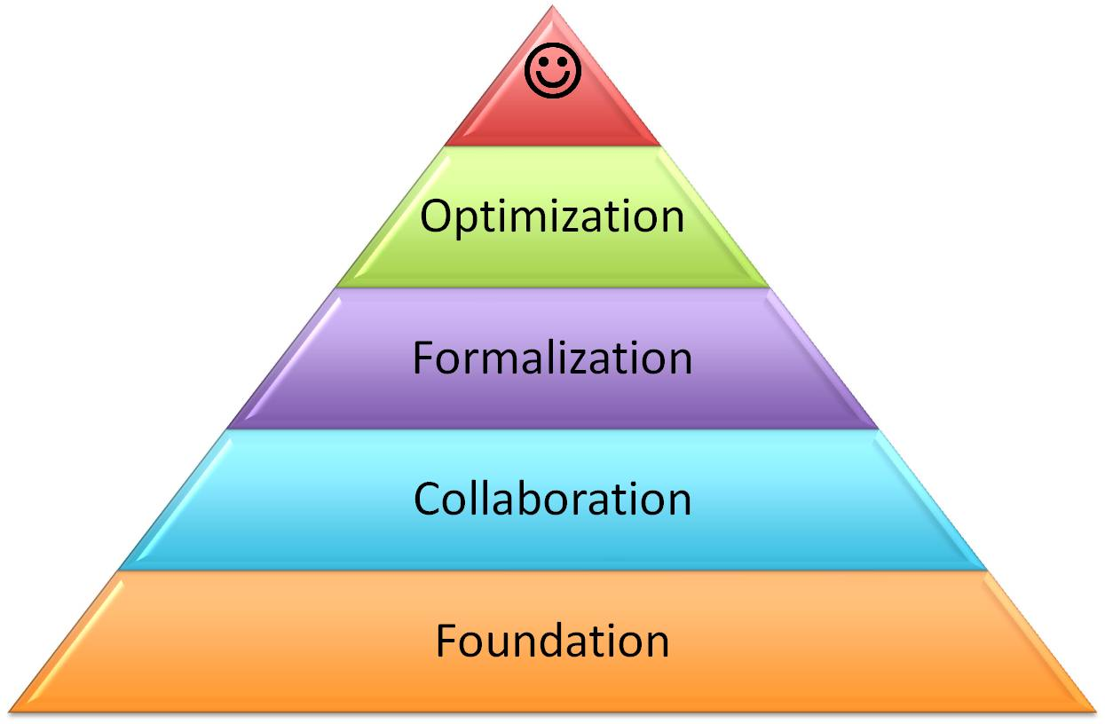 Strategic Alliance Pyramid