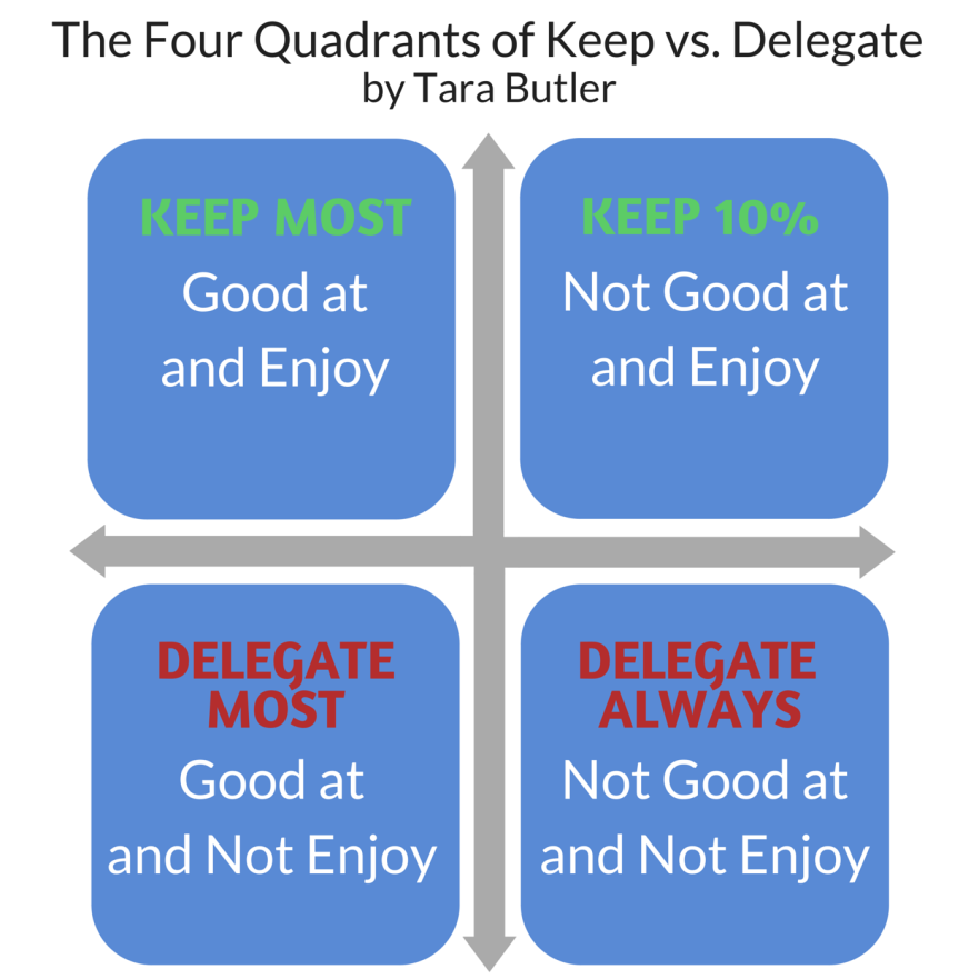 The Four Quadrants of Keep vs Delegate